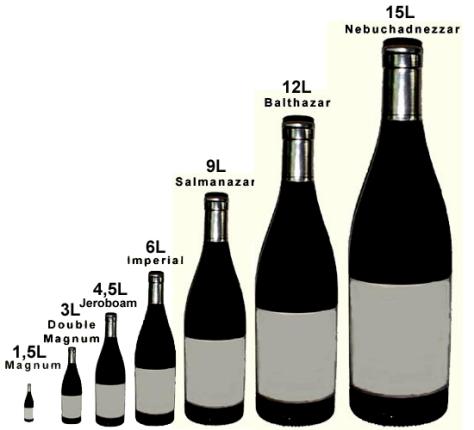 Tamaños de botella